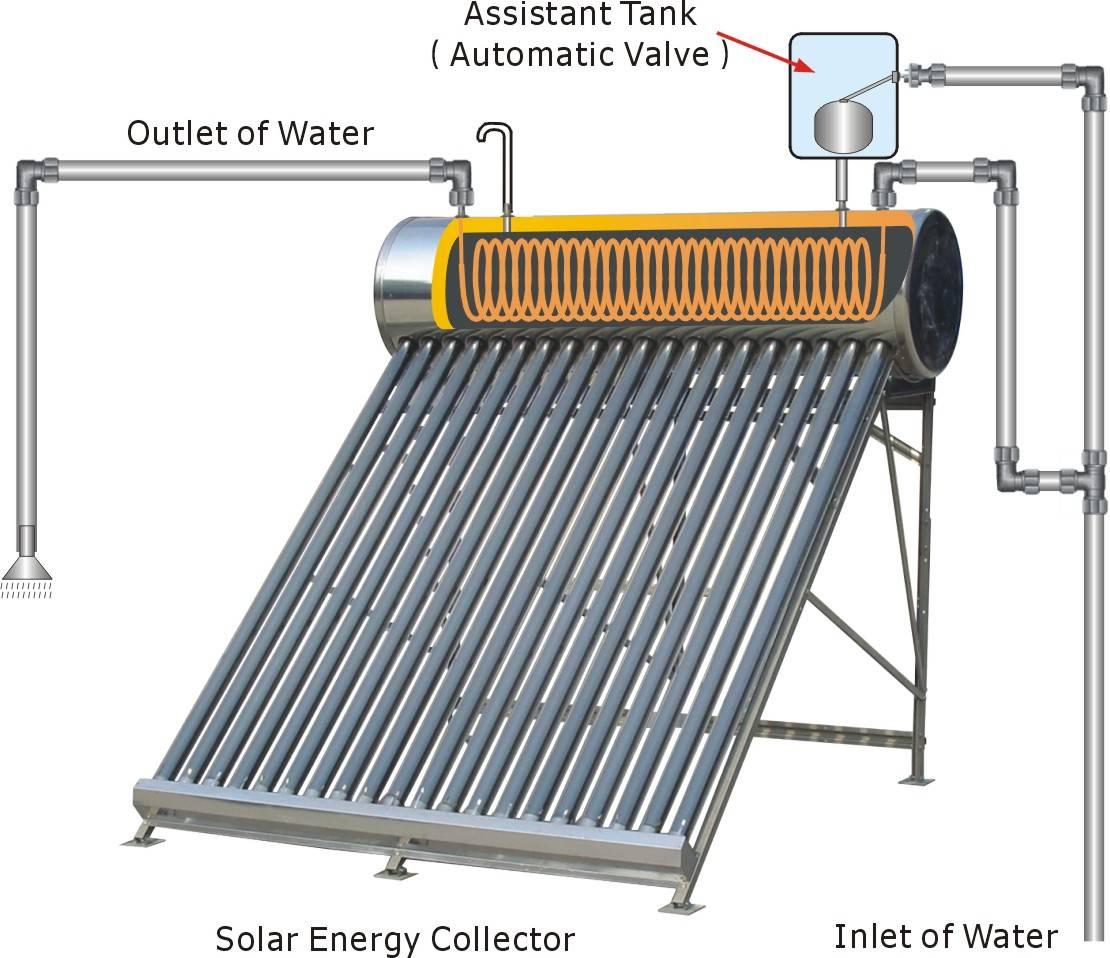 Как сделать солнечный водяной коллектор своими руками видео