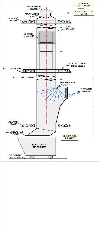 Garbage Chute Manufacturer Supplier Amp Exporter Ecplaza Net