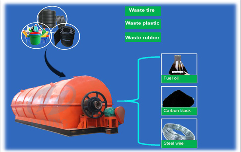Tyre Pyrolysis : The Another Tire Recycling Way