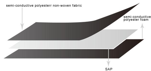 semi conductive water swellable tape