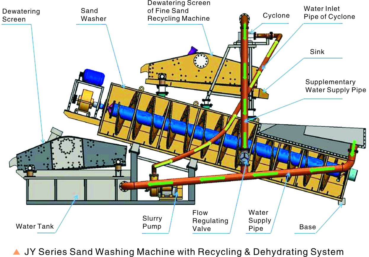 JY Sand Washer Sand Washing, Recycling & Dehydrating System