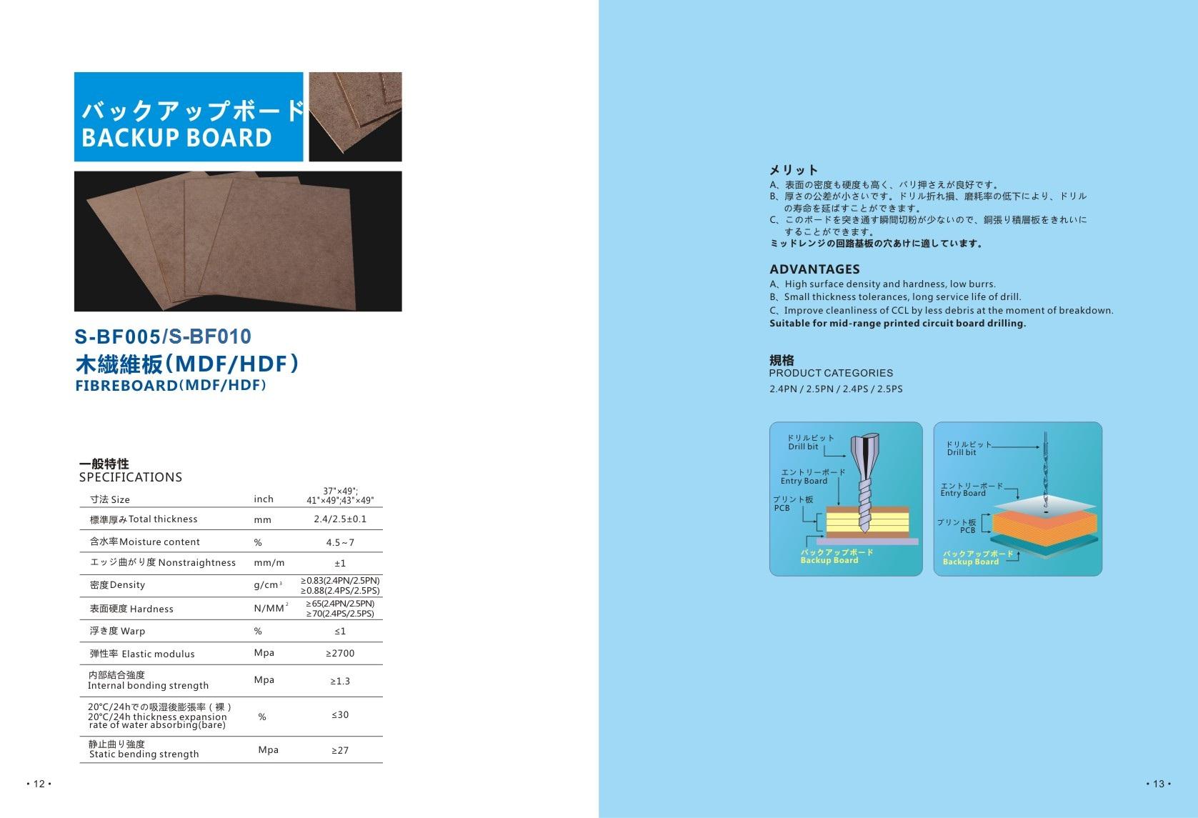 MDF & HDF Backup Board