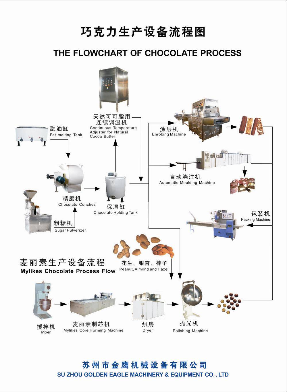 Chocolate processing machinechocolate machine flowchart suzhou chocolate processing machinechocolate machine flowchart nvjuhfo Gallery