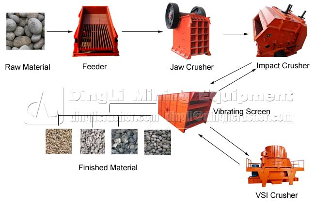China Supplier of Crushing Plant in Mining Industry for Limestone