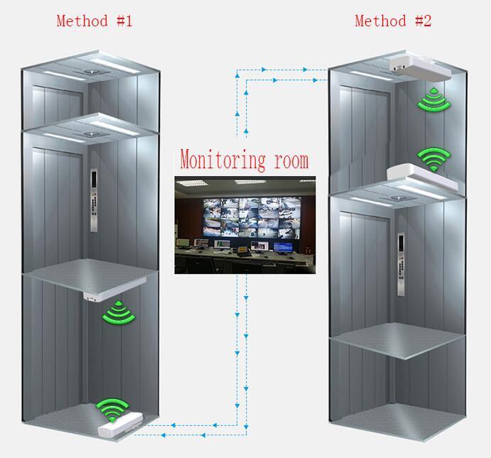 5.8GHz Elevator Wireless Transmission Equipment,wireless monitoring kits