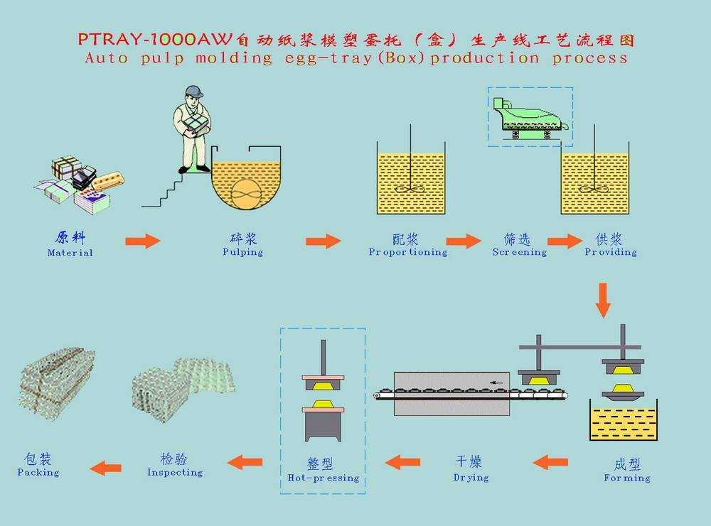 egg powder manufacturing process pdf