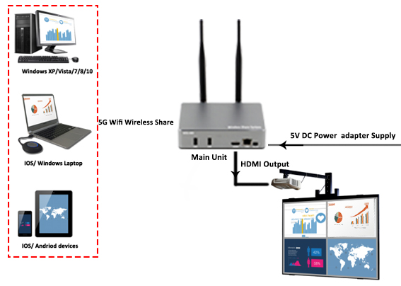 Wireless 100/200/400 presentation system, click share together