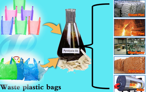 Waste plastic to oil machine cost Specifications