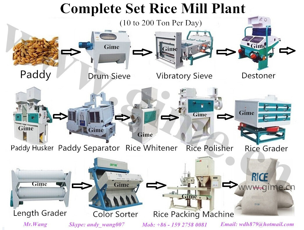 Wuhan Gime Food Machinery Co  Ltd