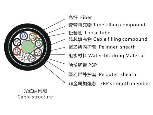 Stranded Loose Tube No-metallic Strength Member -Armored Cable