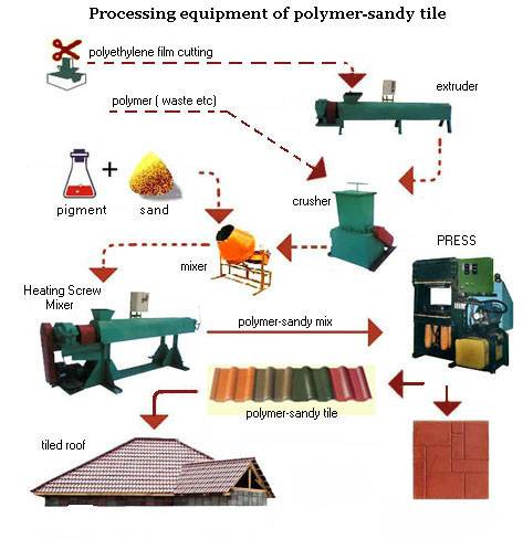 The equipment for manufacture polymer - sandy tile