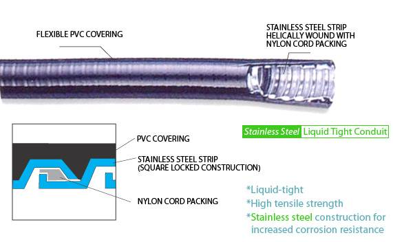 DELIKON stainless steel Liquid tight conduit,stainless steel liquid tight connector for offshore wir