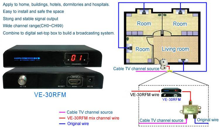 VE-30RFM HDMI to RF Matrix Extender
