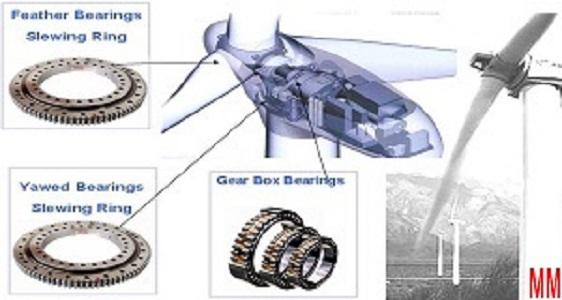 slewing bearings for wind turbine