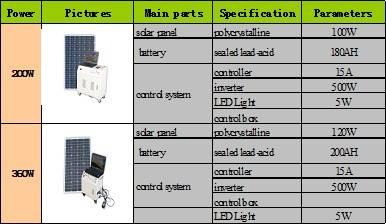Solar Home System (200w-1000w)