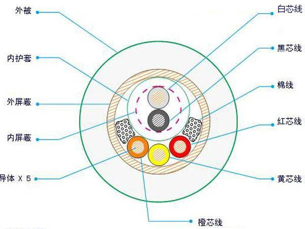 (Sample processing) all kinds of medical wire