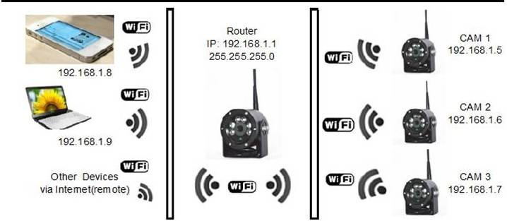 Vehicle WIFI Network Camera