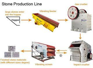 The High quality Stone Equipment-Stone Production Line