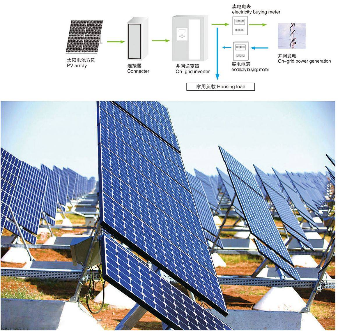 Solar Photovoltaic Grid-Connected System