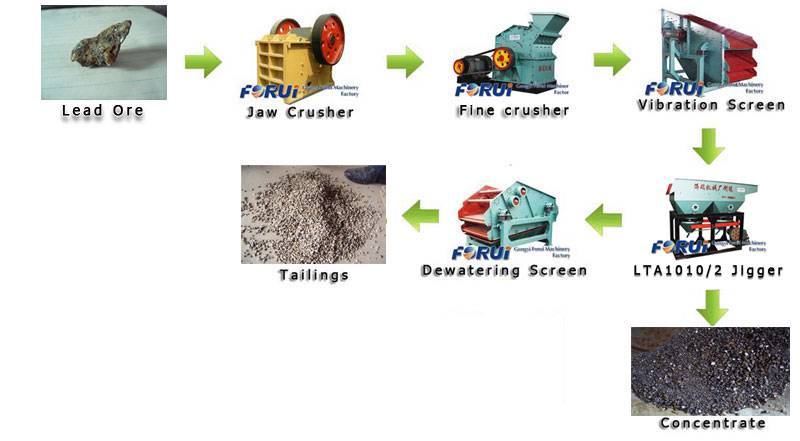 galena separator-galena lead ore beneficiation machine