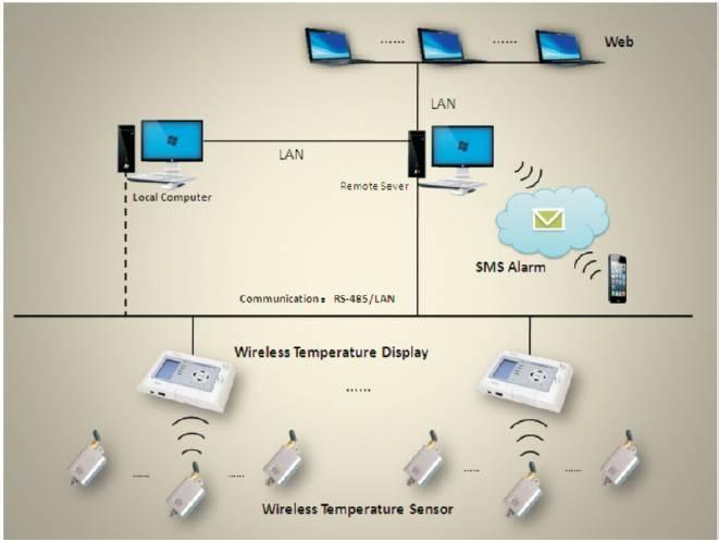 High Voltage Wireless Temperature Measurement System