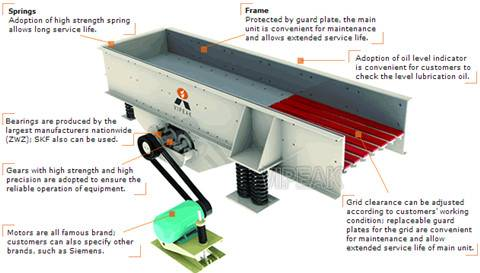 Vibrating screen , vibratory feeders,fine equipments