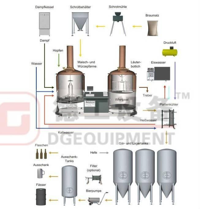 Craft beer brewing/fermentation equipment