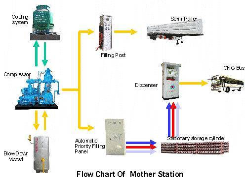 MOTHER DAUGHTER CNG STATION