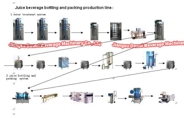 Hot Juice Filling Line ( turn key project)