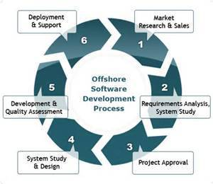 Software Development Outsourcing Service