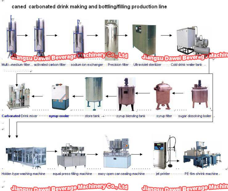 beverage can filling machine ( turn key project)