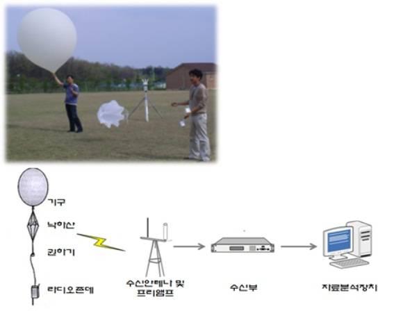 Radiosonde system