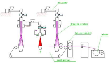 nonwoven pilot production plant,nonwoven lab line