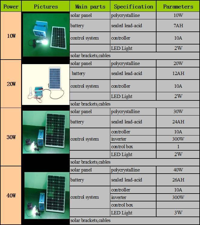 Solar Home System (10w-40w)