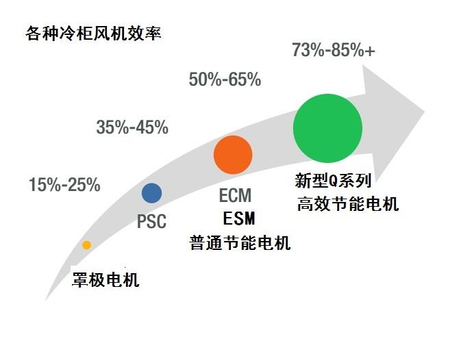 offer efficient motors OVER ecm for supermarket walk-in cooler