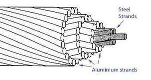 DiscountsSteel Stranded Wires(Aluminum Clad)AACSRwith HIGH QUALITY and LOWER price
