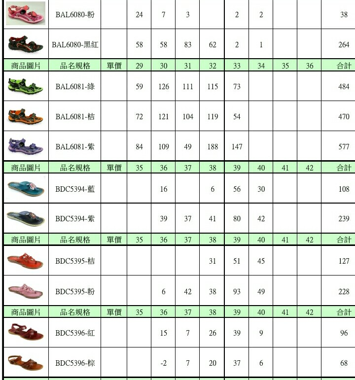 Sell sport shoes ,sandals stocklos