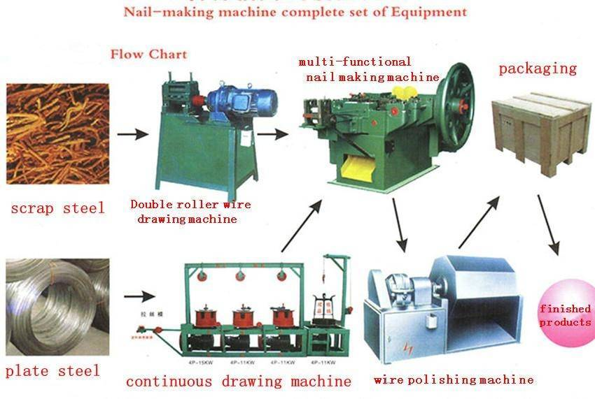 Fully Automatic Nail Making Production Line