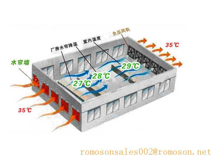 evaporative cooling efficiency_shandong tobetter superior performance