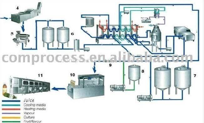 Fruit Juice Production Line Set