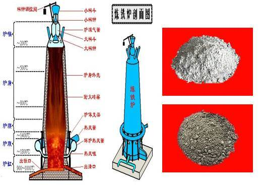 Refractory Mortar for blast furnace supplied by china refractory manufacturer