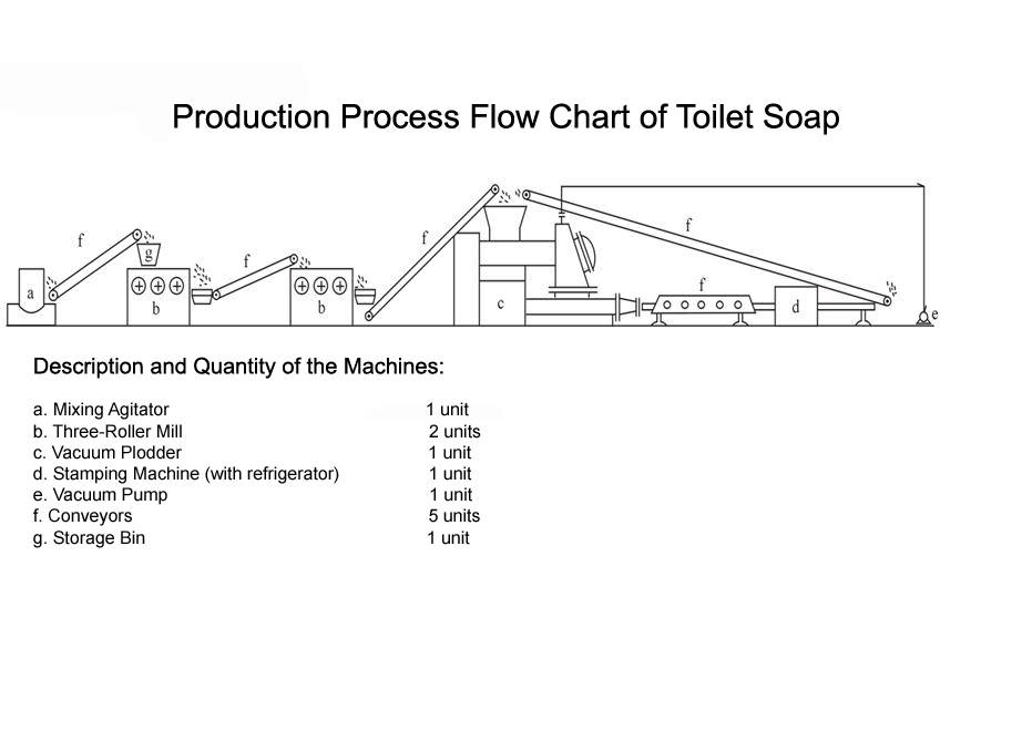 Toilet washing laundry soap making packing machine production manufacturing line plant