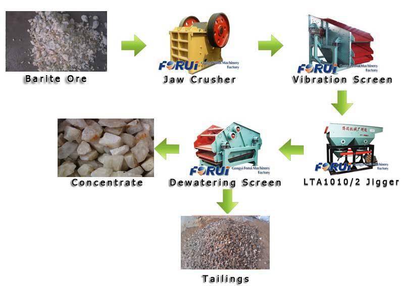 barite ore dressing machine-barite ore upgrading plant