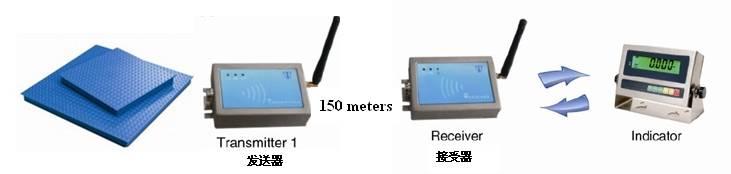 wireless box(loadcell to indicator)