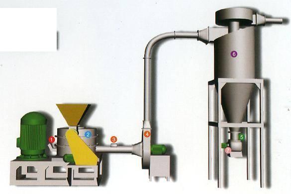 Cocoa coffee potato flour mill Micronizer Ultra-Micro Pulverizer Altra-Mizer