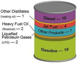 Petroleum Product