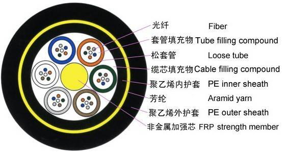Stranded Loose Tube No-metallic Strength Member No-Armored Cable