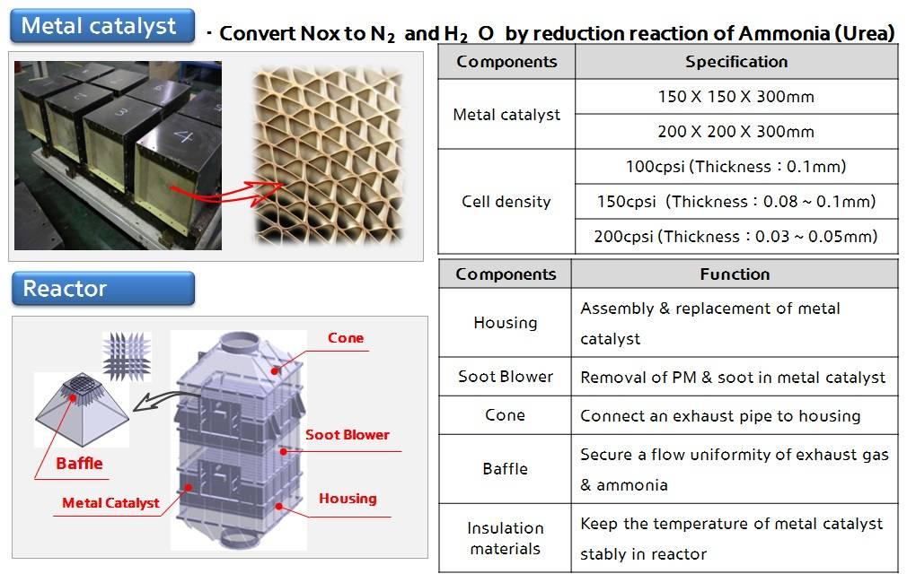 Metal SCR (Seleced Catalyst Reduction) system