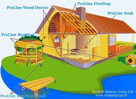 Sell Wood preservative/ fungicide