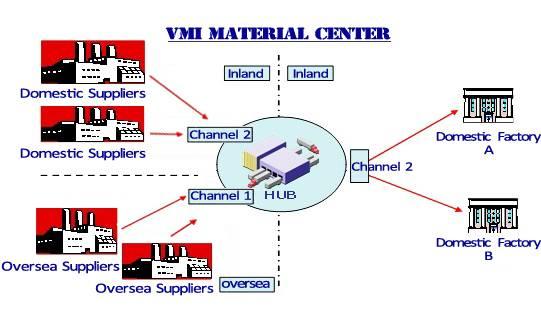 VMI service, outsourcing logistics service